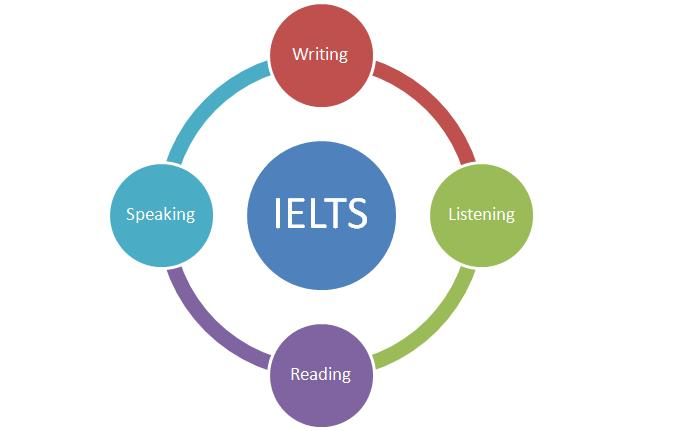 IELTS Test preparation in Delhi Gurgaon India Institute